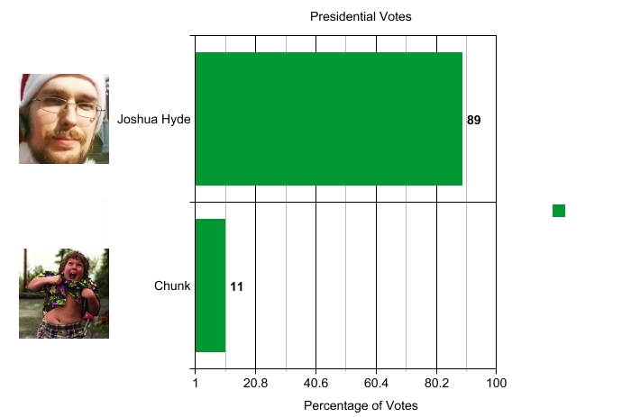 2013-presidential-votes-graph