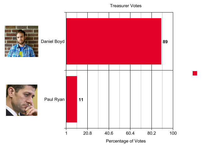 2013-treasurer-graph